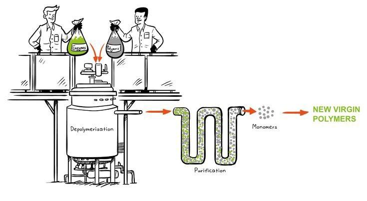 Бактерії допоможуть переробляти пластик